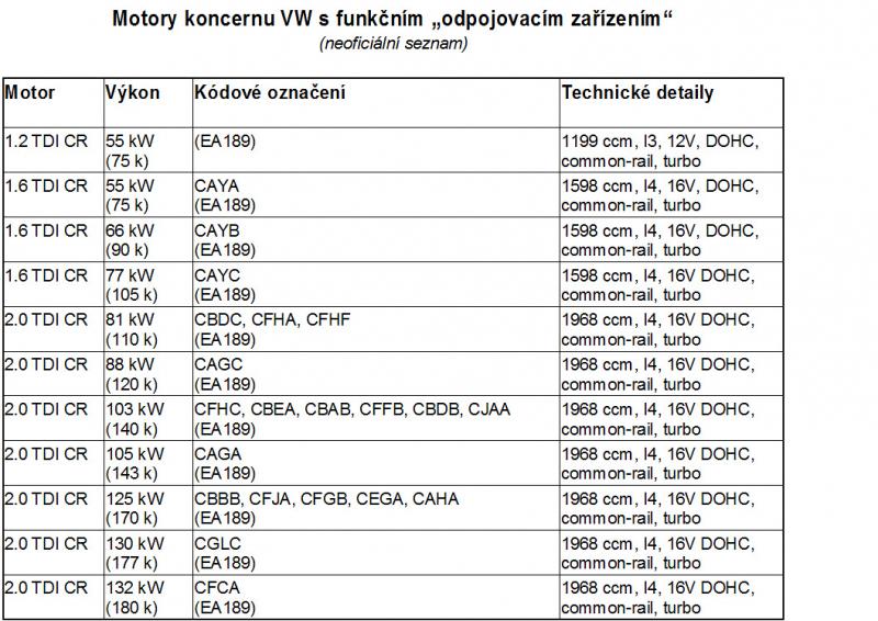 Skandal_VW_TDI_dalsi_motory_02_800_600.j