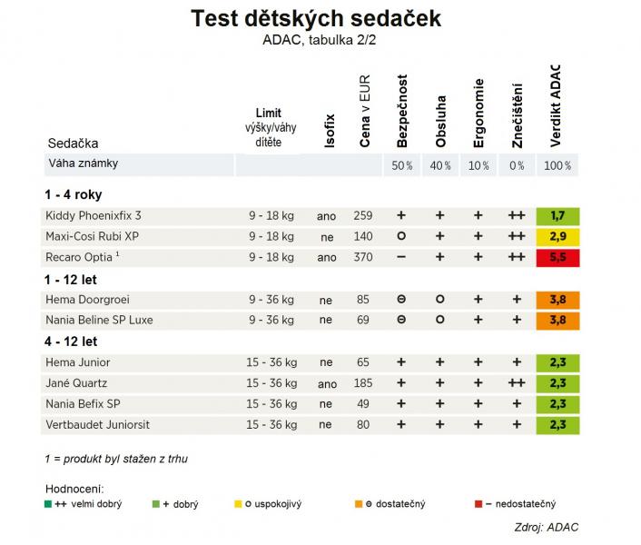 Autoforum X Test dětských autosedaček skončil fiaskem pro několik z nich.  Těmto se vyhněte - 3 - fe0f30e879